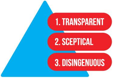 Transparent Leadership By Richard Dore Proteus Leadership